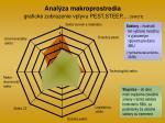 anal za makroprostredia grafick zobrazenie vplyvu pest steep swot
