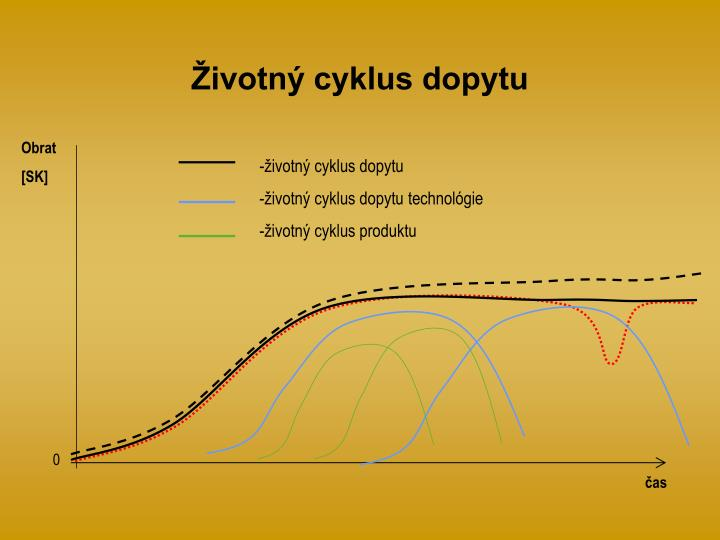 Životný cyklus dopytu