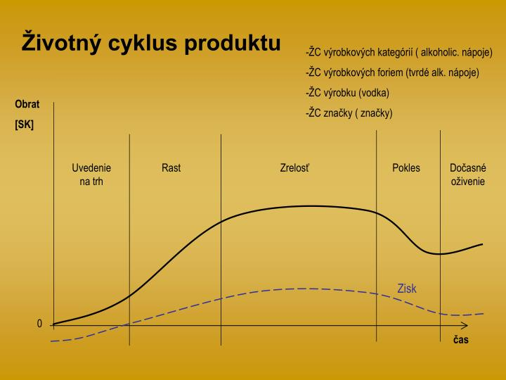 Životný cyklus produktu