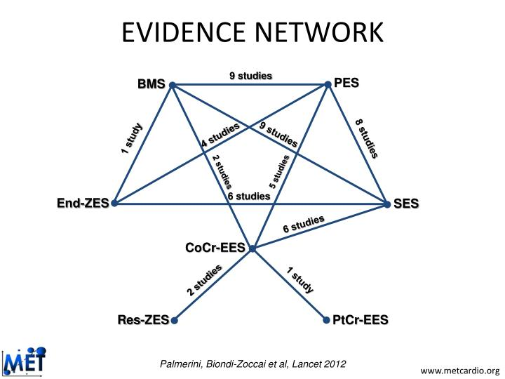EVIDENCE NETWORK
