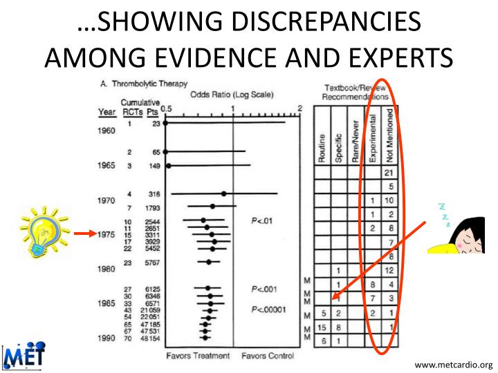 …SHOWING DISCREPANCIES AMONG EVIDENCE AND EXPERTS
