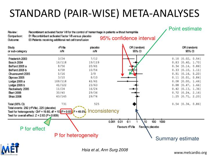 STANDARD (PAIR-WISE) META-ANALYSES