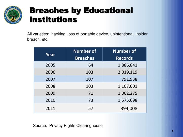 Breaches by Educational Institutions
