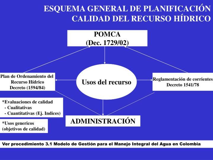ESQUEMA GENERAL DE PLANIFICACIÓN CALIDAD DEL RECURSO HÍDRICO