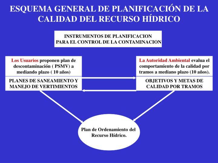 ESQUEMA GENERAL DE PLANIFICACIÓN DE LA  CALIDAD DEL RECURSO HÍDRICO
