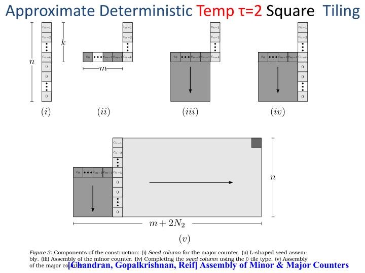 Approximate Deterministic