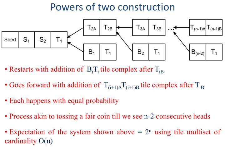 Powers of two construction