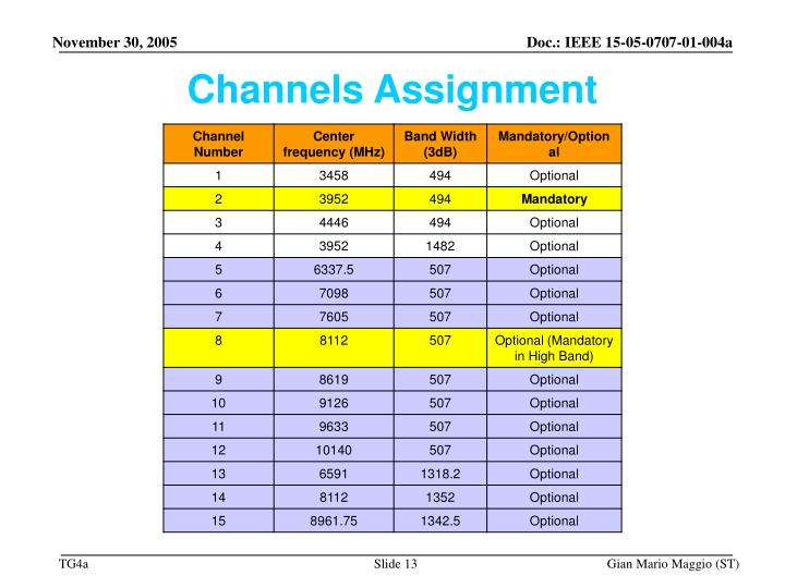 Channels Assignment