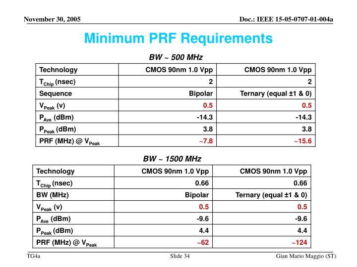 Minimum PRF Requirements