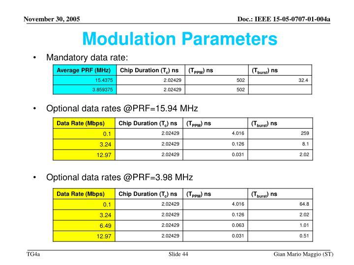 Modulation Parameters