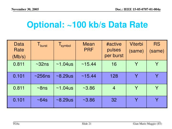 Optional: ~100 kb/s Data Rate