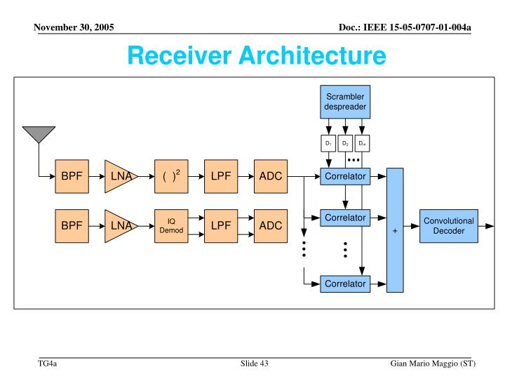 Receiver Architecture