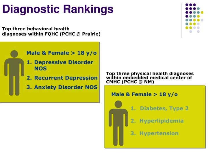 Diagnostic Rankings
