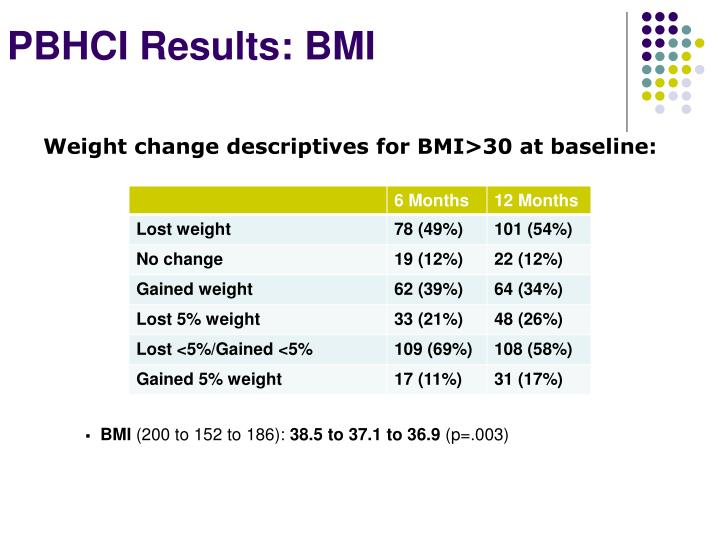 Weight change descriptives for BMI>30 at baseline: