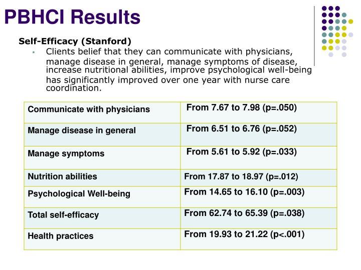 PBHCI Results