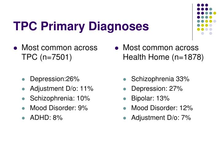 Most common across TPC (n=7501)