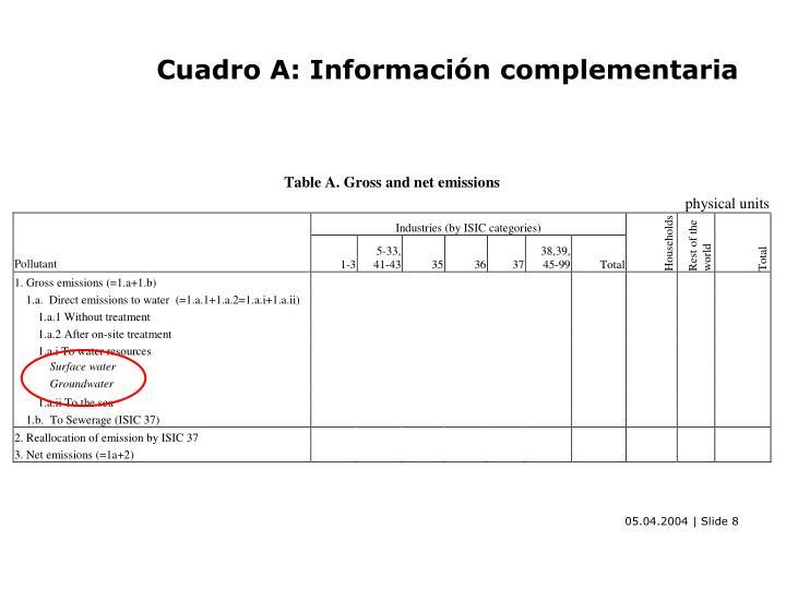 Cuadro A: Información complementaria