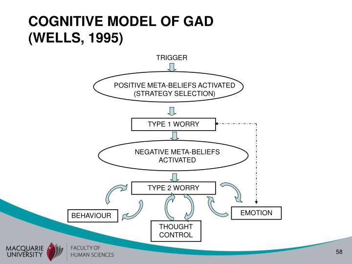 COGNITIVE MODEL OF GAD