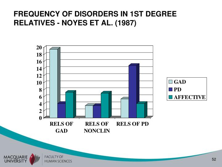 FREQUENCY OF DISORDERS IN 1ST DEGREE RELATIVES - NOYES ET AL. (1987)