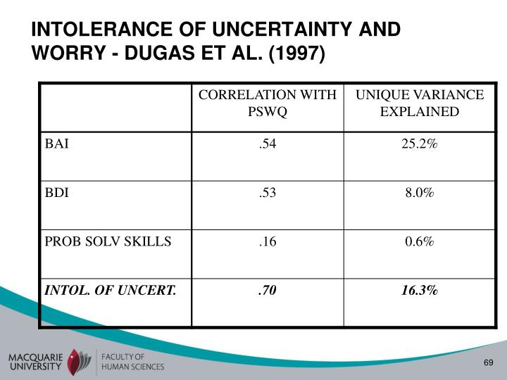 INTOLERANCE OF UNCERTAINTY AND WORRY - DUGAS ET AL. (1997)