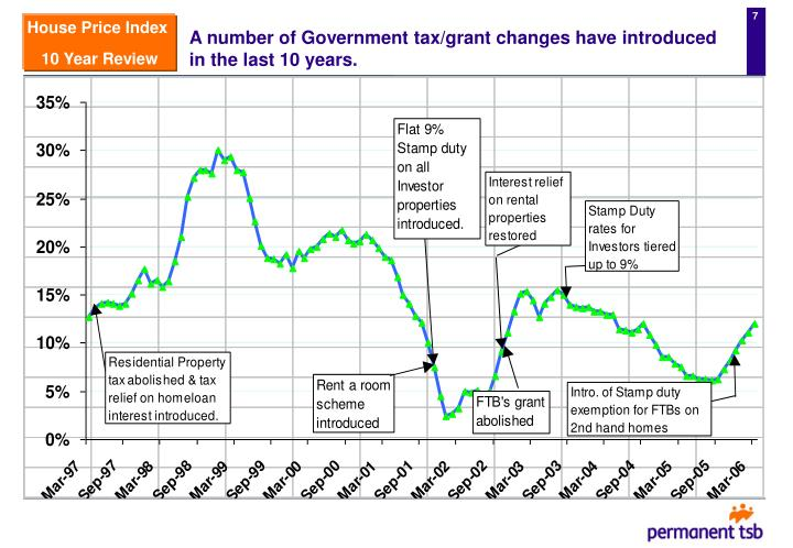 A number of Government tax/grant changes have introduced in the last 10 years.