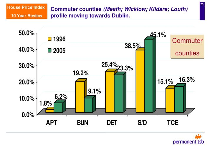 Commuter counties