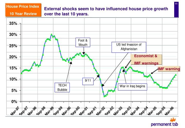 External shocks seem to have influenced house price growth over the last 10 years.