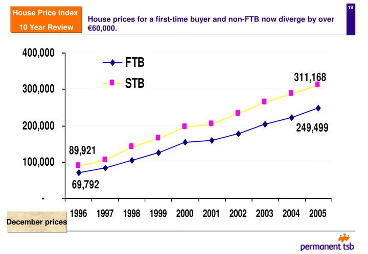 House prices for a first-time buyer and non-FTB now diverge by over €60,000.