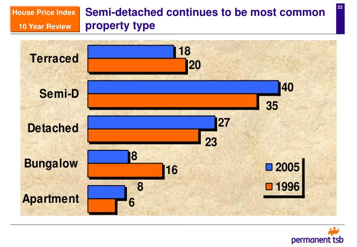 Semi-detached continues to be most common property type