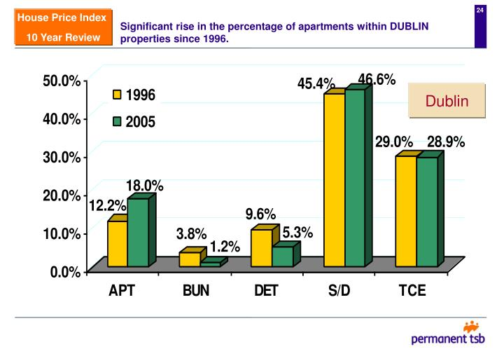 Significant rise in the percentage of apartments within DUBLIN properties since 1996.