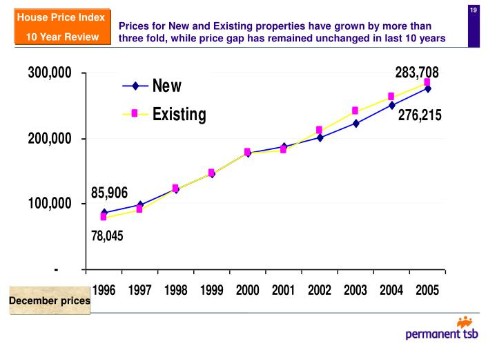 Prices for New and Existing properties have grown by more than three fold, while price gap has remained unchanged in last 10 years