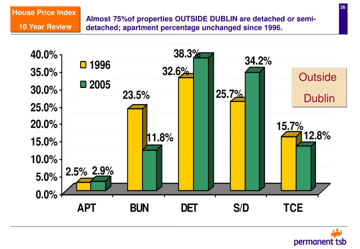 Almost 75%of properties OUTSIDE DUBLIN are detached or semi-detached; apartment percentage unchanged since 1996.