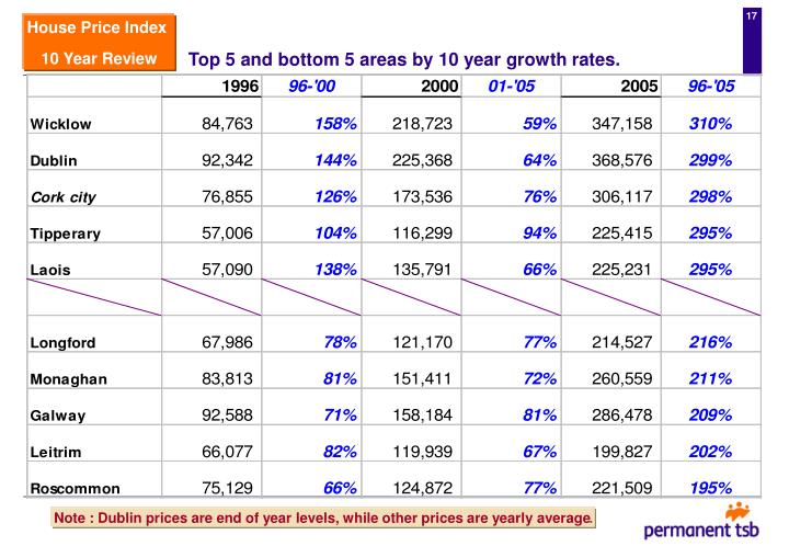 Top 5 and bottom 5 areas by 10 year growth rates.