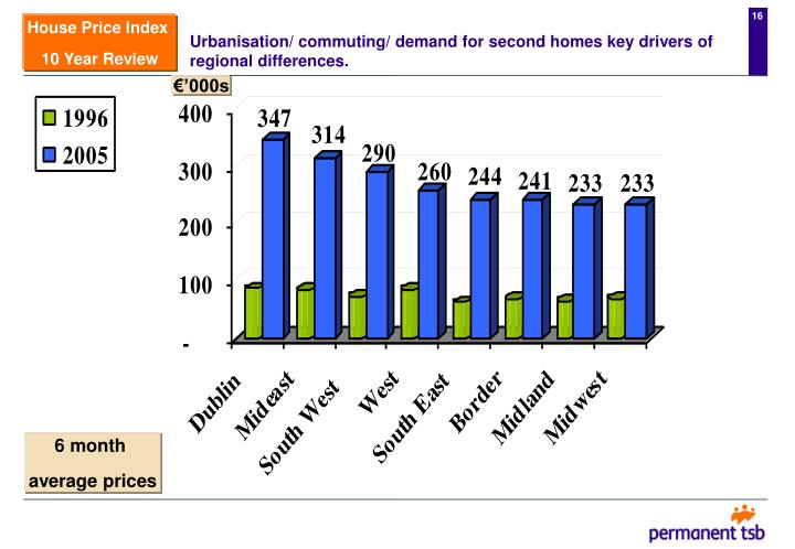 Urbanisation/ commuting/ demand for second homes key drivers of regional differences.