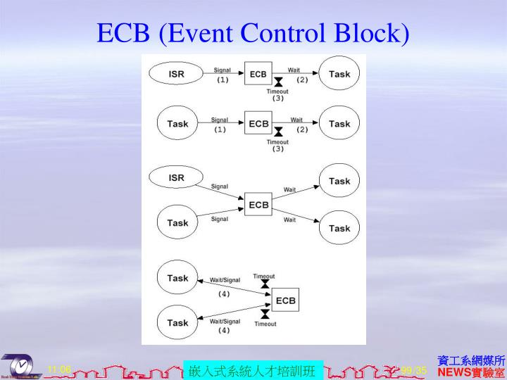 ECB (Event Control Block)