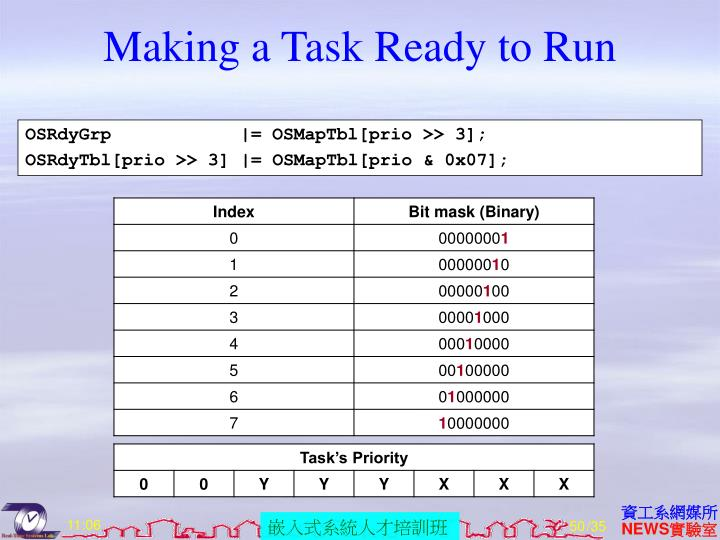 Making a Task Ready to Run