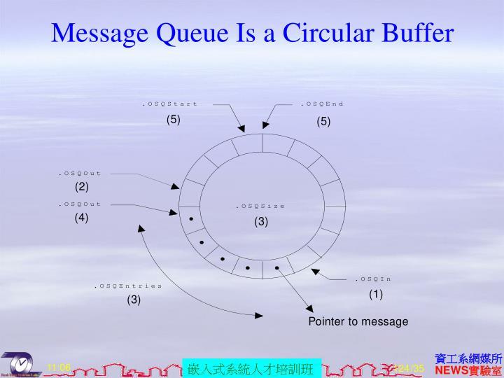 Message Queue Is a Circular Buffer