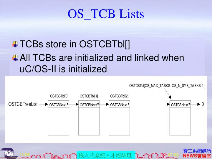 OS_TCB Lists