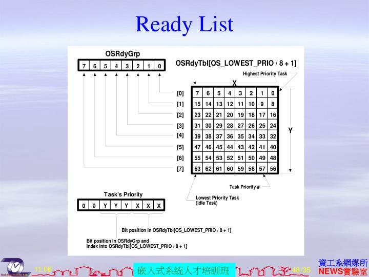 Ready List