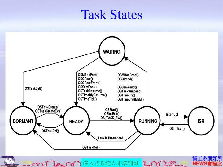 Task States