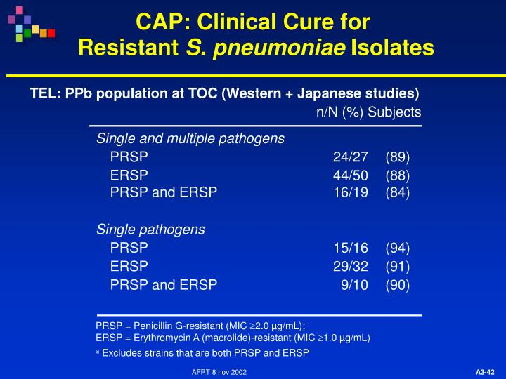 CAP: Clinical Cure for