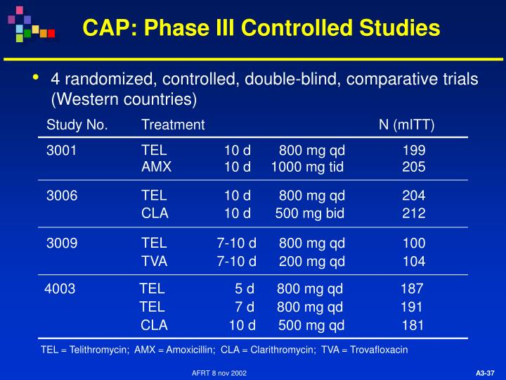 CAP: Phase III Controlled Studies