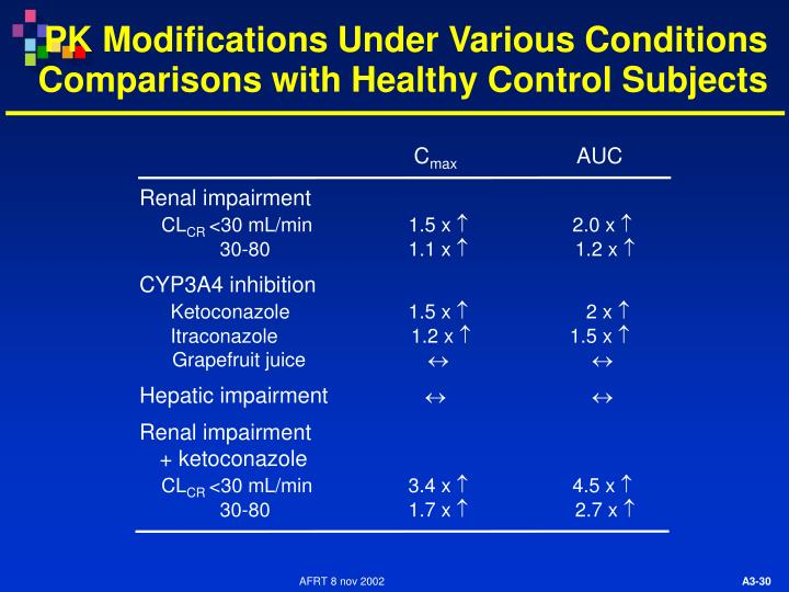 PK Modifications Under Various Conditions Comparisons with Healthy Control Subjects