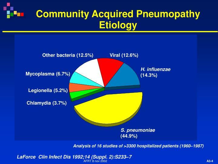 Community Acquired Pneumopathy Etiology