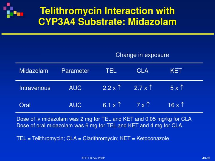 Telithromycin Interaction with