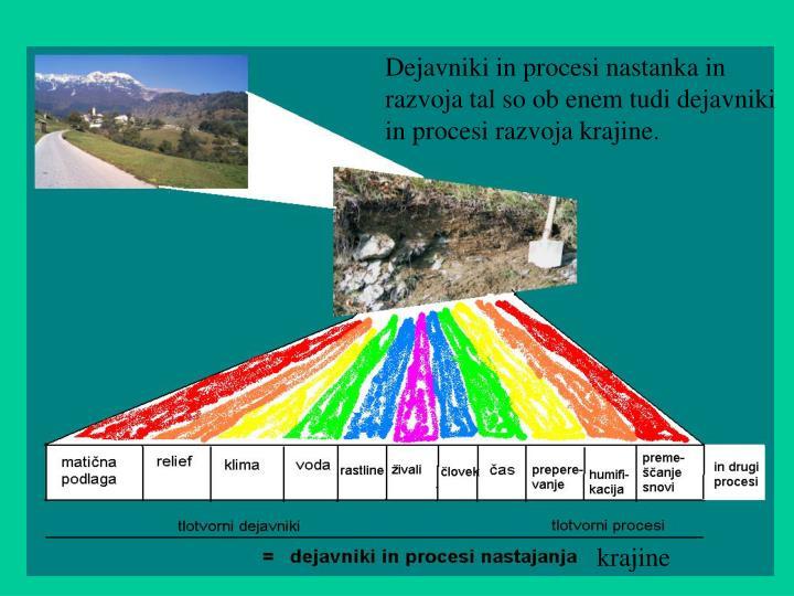Dejavniki in procesi nastanka in razvoja tal so ob enem tudi dejavniki in procesi razvoja krajine.