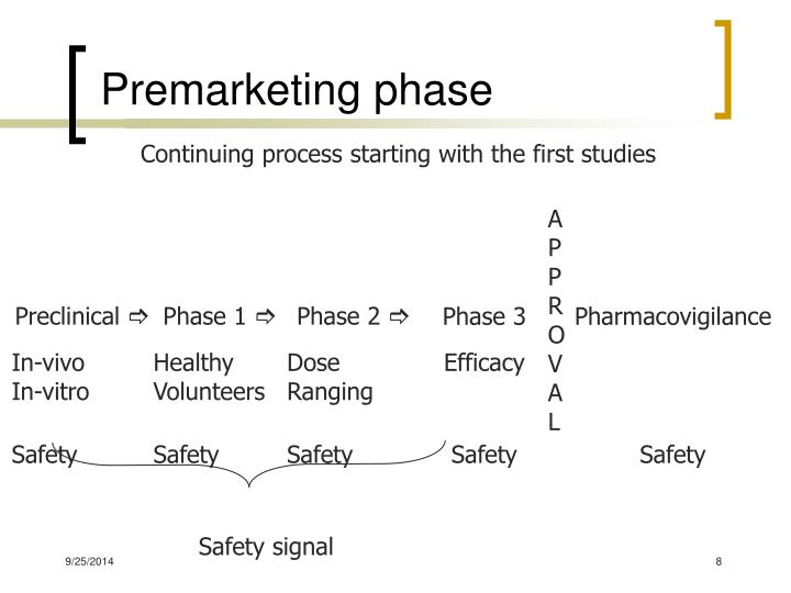 Premarketing phase