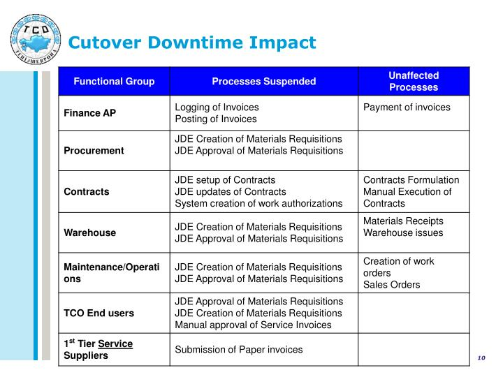 Cutover Downtime Impact