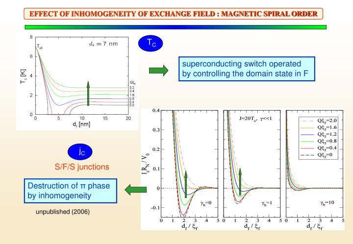 EFFECT OF INHOMOGENEITY OF EXCHANGE FIELD : MAGNETIC SPIRAL ORDER