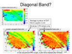diagonal band